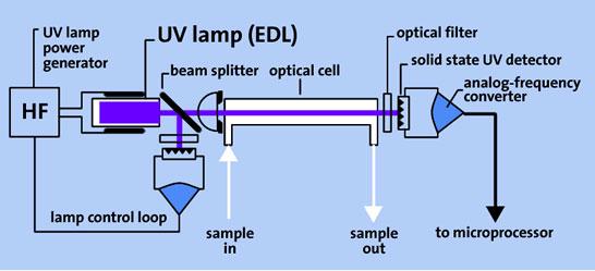 Mercury Instruments optical diagram