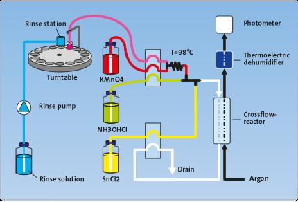 Mercury Analyzer Diagram