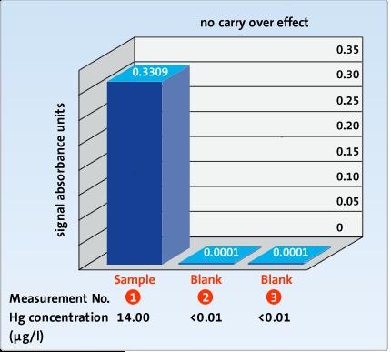 No carry over mercury analyzer
