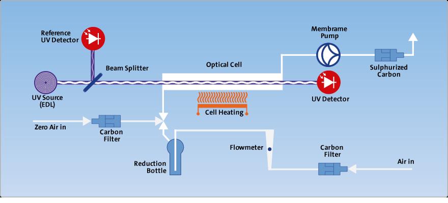 CVAAS mercury analyzer