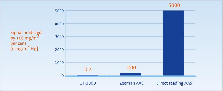Benzene interference in mercury analyzers